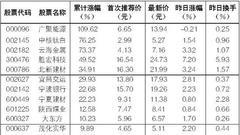 常青股份上市来最大跌幅超六成:业绩下降 解禁在即