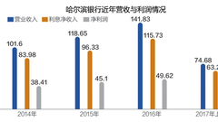 哈尔滨银行回归A股补充资本金 小额信贷收入占七成