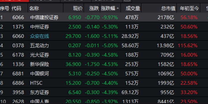 中信建投和中国人保A股被卖出评级 中信建投H股跌11%