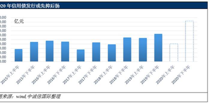 中誠信國際:新冠肺炎疫情對債券融資沖擊有限