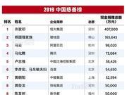 福布斯2019中国慈善榜:北京企业最多 深圳捐赠额最大