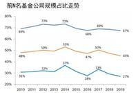 近五年公募top5规模占比降10% 近十年博时3次跌出前5