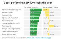 盘点2018年美股表现最好的十只股票和最差的十只股票
