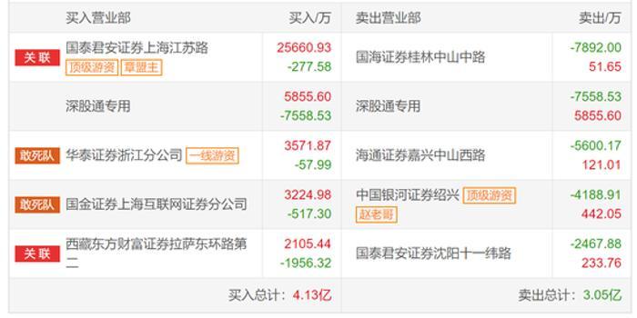 中国长城龙虎榜解密:暴跌8.4% 疑是章盟主净买2.55亿