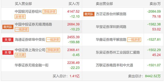 硕贝德龙虎榜解密:年涨幅135% 疑是赵老哥做多4100万