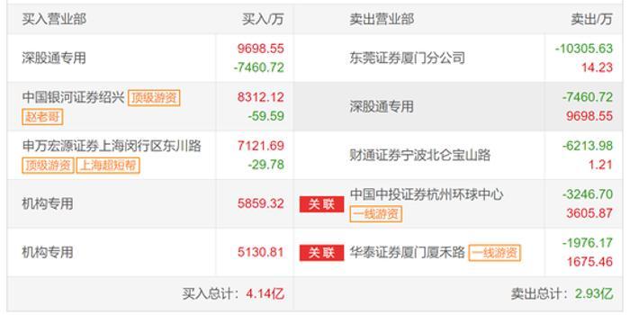 亿纬锂能龙虎榜解密:放量涨停!疑是赵老哥做多8252万