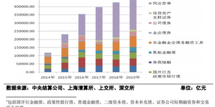 央行:2019年国债发行4万亿元 地方政府债4.4万亿元
