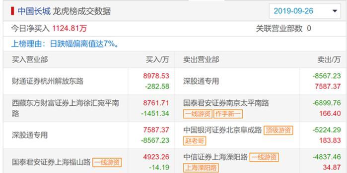 中国长城龙虎榜解密:跌停 疑是赵老哥和作手新一砸盘