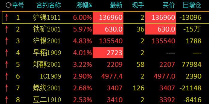 商品期货收盘多品种上涨 沪镍、铁矿石双双涨停