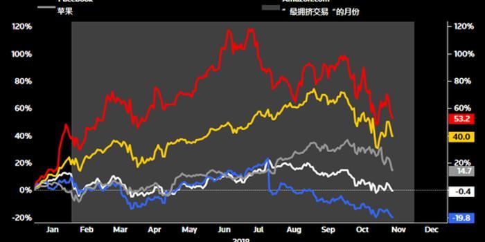 美银美林调查:美股最受青睐 科技股狂热或转向