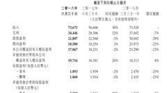 腾讯控股二季度净利179亿 市场预期193亿