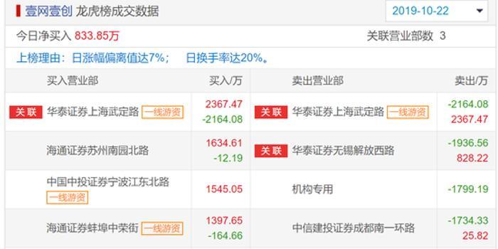 壹网壹创龙虎榜解密:机构坚决卖 宁波江东北路坚决买