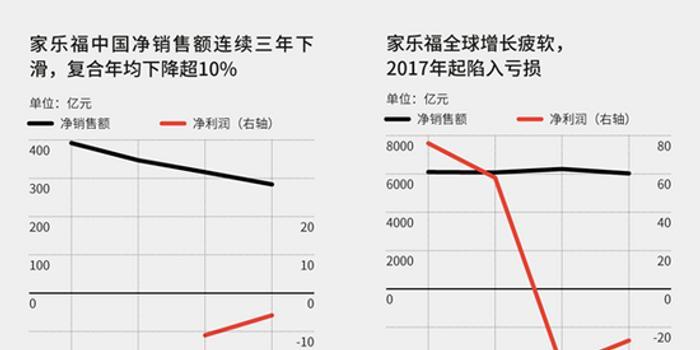 中国零售业混战:Costco开店火爆 永辉盒马有点困惑