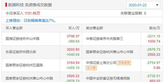 航锦科技龙虎榜:股价创新高 疑是赵老哥净买2600万