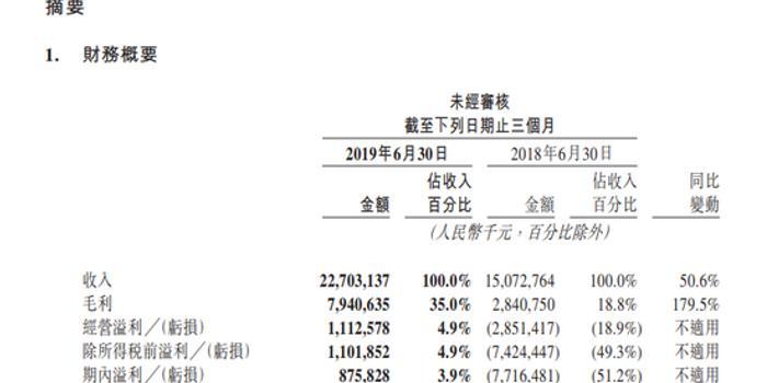 美团点评:第2季度盈利8.76亿元 市场预期亏14.5亿元