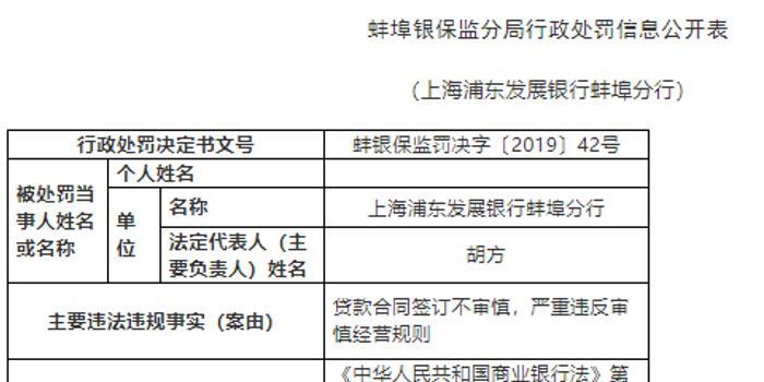 浦發銀行蚌埠分行被罰25萬:貸款合同簽訂不審慎