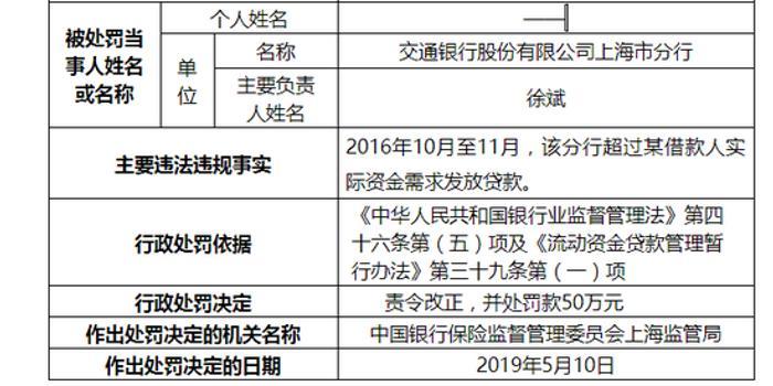 申博太阳城官方网_交行上海两支行被罚100万:贷款被用于固定资产投资