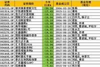 偏债混基黑榜:银河银泰理财亏30% 中信建投聚利亏17%