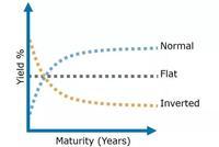 美债收益率首次倒挂 意味着什么?