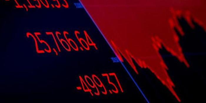 美股盤前:道指期貨跌150點 一度跌超600點