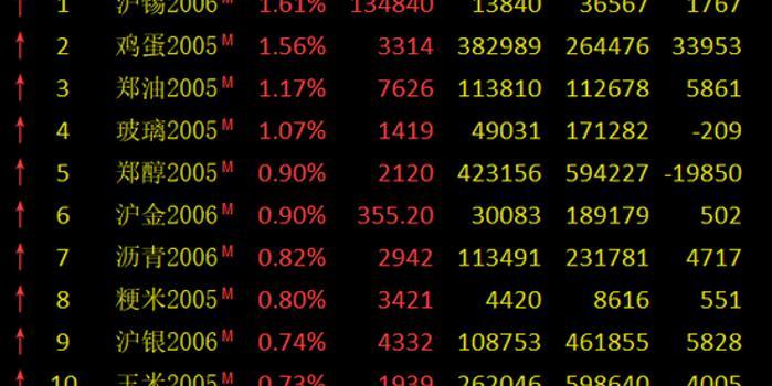 期市早盘多数走高:鸡蛋、菜油涨逾1% 沪锡涨近2%