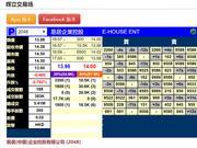 易居企业明日赴港上市 现暗盘跌2.78%