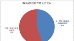 独角兽基金万人调查:44%愿意购买 南方基金受青睐