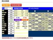 华兴资本暗盘盘初微跌0.79% 目前股价无升跌