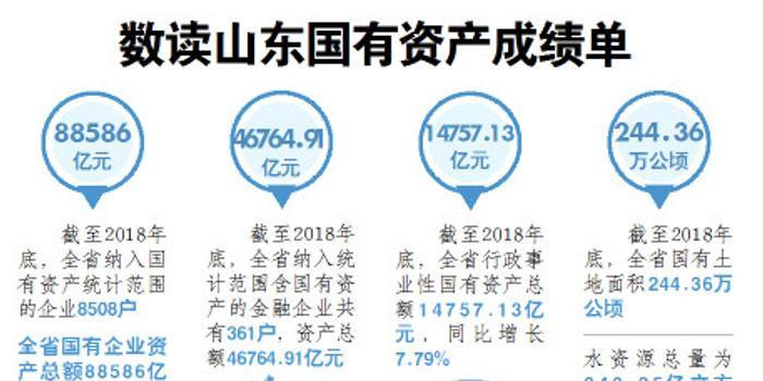 山东省2018年国有企业资产总额88586亿元 增长25.55%
