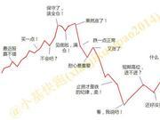 不靠股市太近也别离股市太远 定投指基抓住赚钱机会