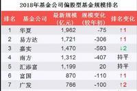 偏股基金规模排名:兴全华泰柏瑞升 招商国泰鹏华降