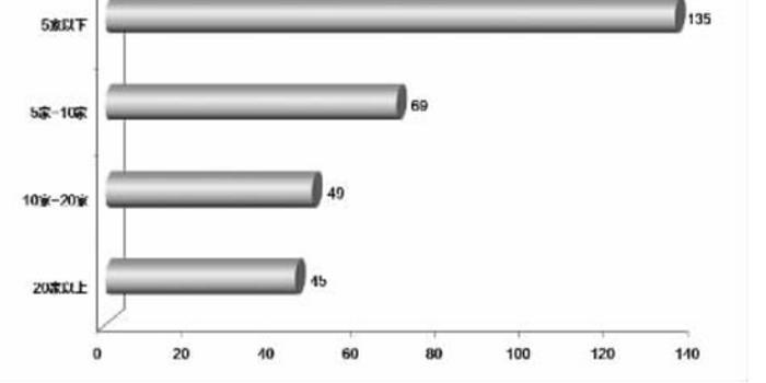 去年12月机构调研303股 化工行业最受青睐