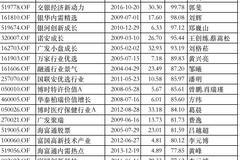 2019偏股混基红榜:交银、银华、银河基金产品前三甲