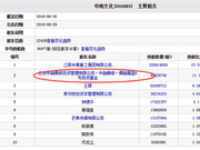 中南文化复牌7天跌45% 中融信托子公司旗下私募亏2亿