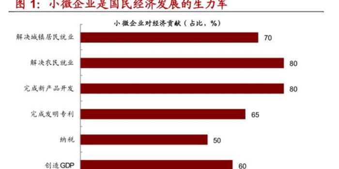 小微企业融资启示录: