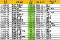 2018偏股混基黑榜:国泰上投海富通南华东吴产品亏40%