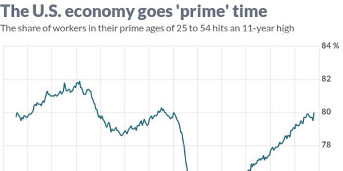 11年来第一次 80%美国