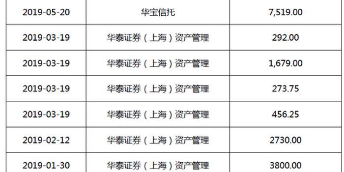 华夏幸福净负债率达199%  控股股东质押率近八成