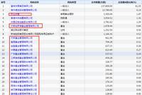 东方红资管、交银施罗德持有新城控股超1000万股