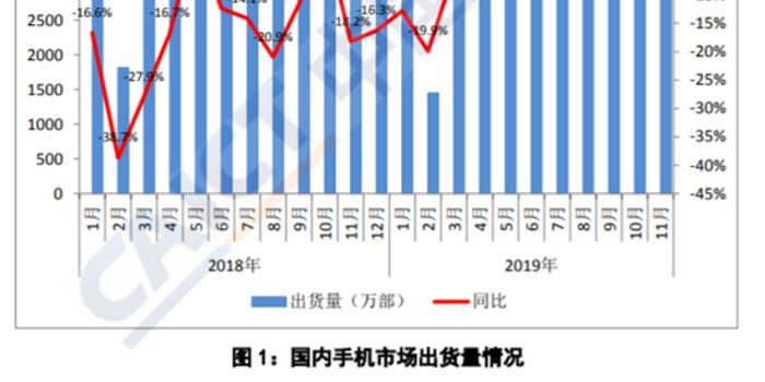 11月国内手机出货量同比降1.5% 5G手机出货超500万部