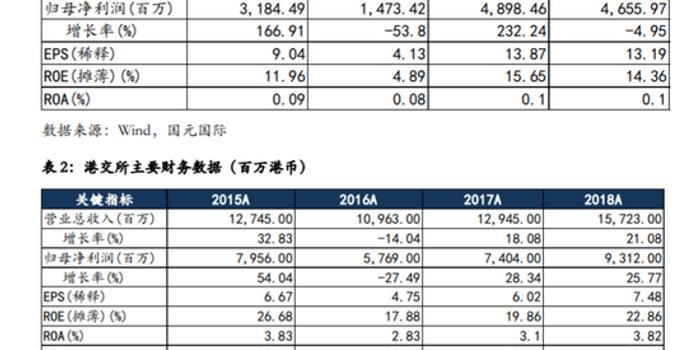 国元:港交所报价合理 若成功将成全球第三大交易所