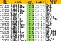 灵活配置基金黑榜:金信农银上投富安达华商中银亏40%