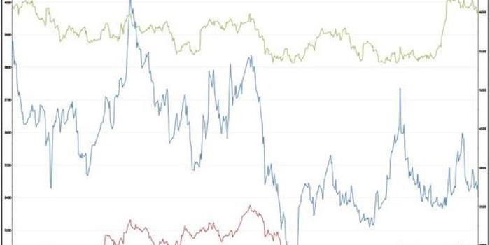 中天期貨:大豆套利策略(續)