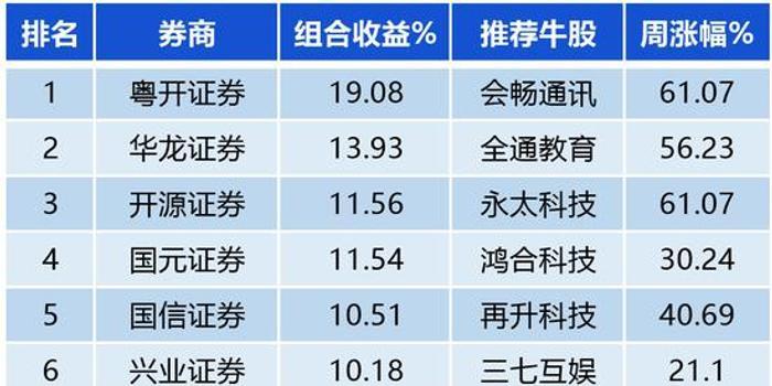 券商金股2月首周成绩:粤开证券收益19%夺冠 东兴垫底