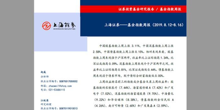 基金指數周報:中國股基指數上漲3.11% 農銀醫療領漲
