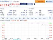 摩根士丹利将目标价大砍30% 京东周一开盘跌逾4%