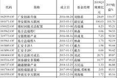 2019灵活配置基金红榜:广发、华安旗下产品赚超100%