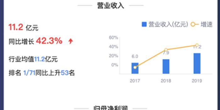 鷹眼預警:金雷股份扣非凈利暴增84% 毛利率波動性大