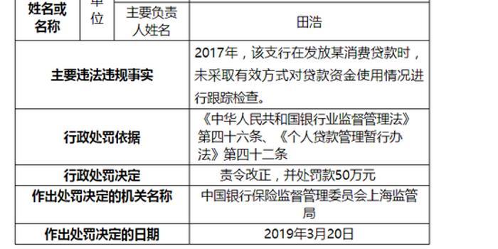 麻将技巧_上海银行杨浦支行被罚50万:未对贷款资金跟踪检查