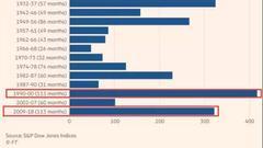 """美股史上最长牛市9年涨3.2倍!但特朗普的""""贡献""""仅8%"""